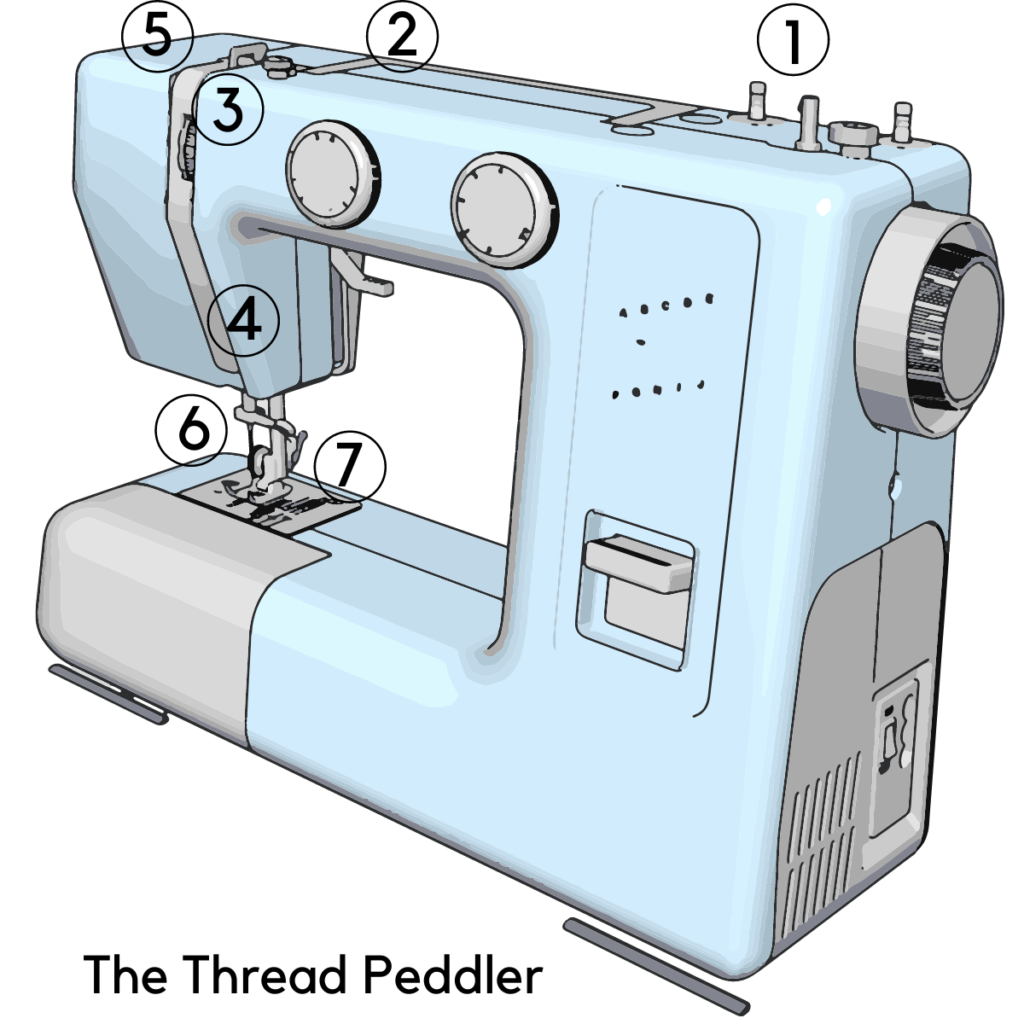 how to thread a sewing machine for absolute beginners